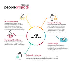 People Projects Team Service Diagram